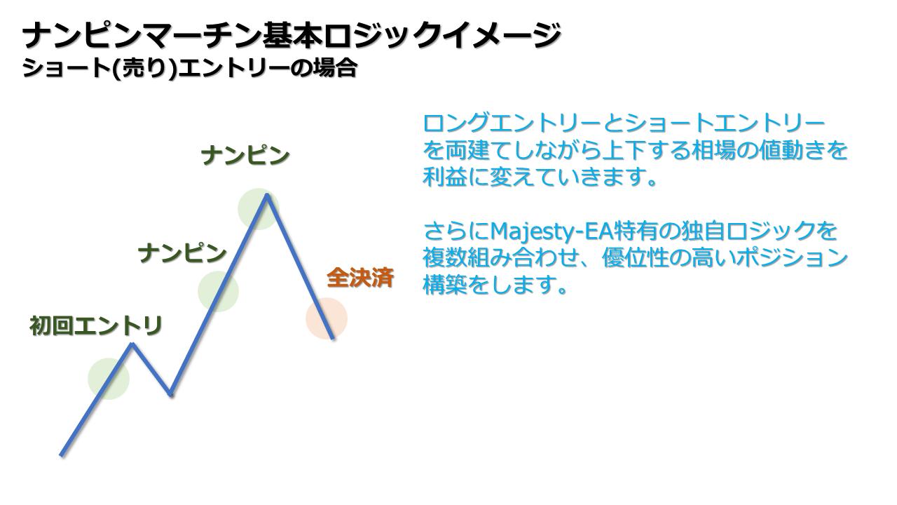 Majesty-EA基本ロジック